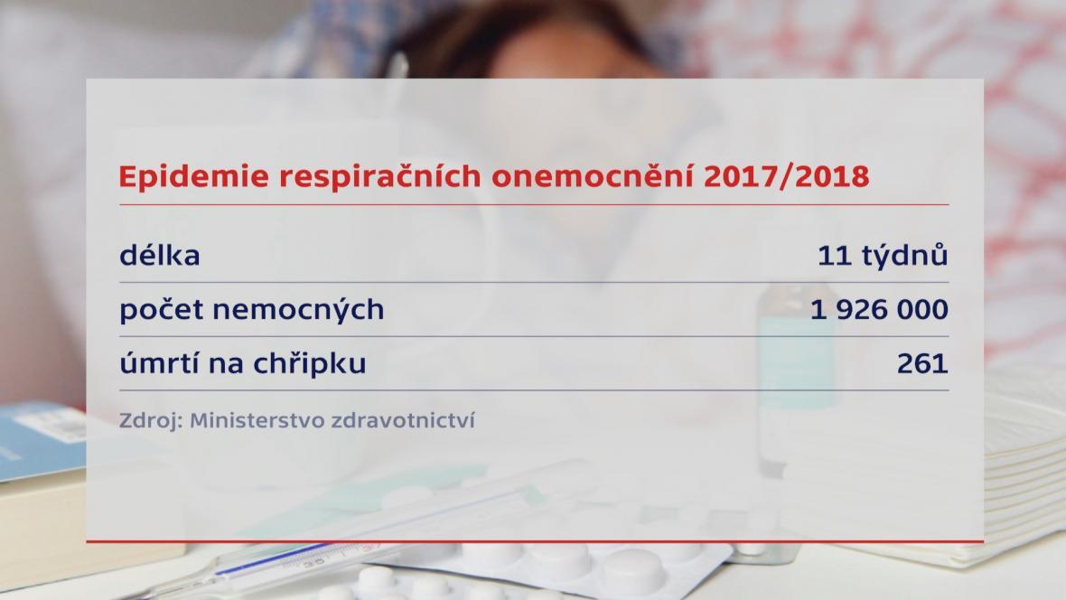 Epidemie respiračních onemocnění 2017/2018