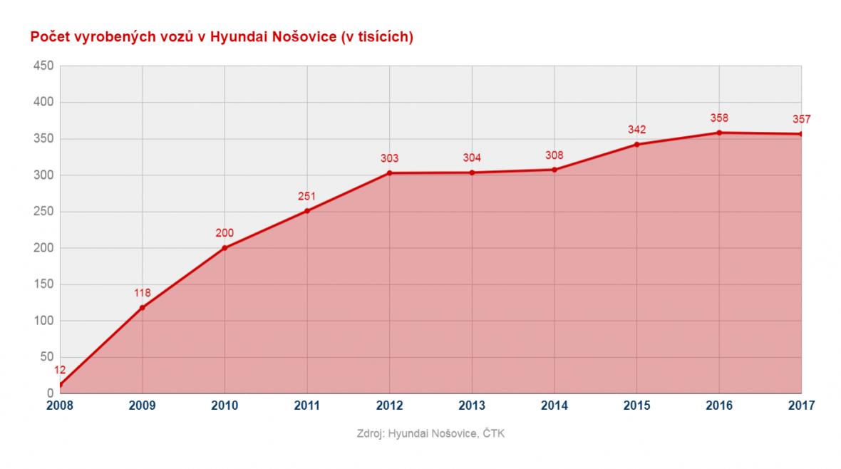 Výroba v Hyundai Nošovice