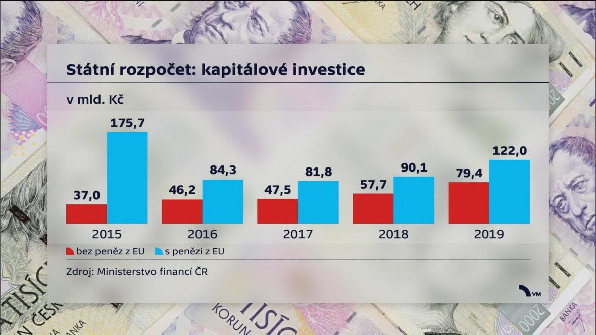 Státní rozpočet: kapitálové investice