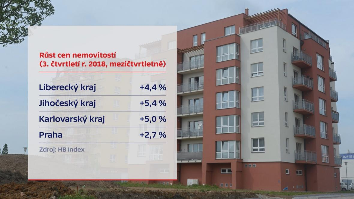 Růst cen nemovitostí