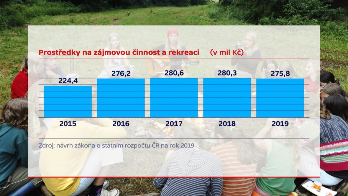 Vývoj financí na zájmovou činnost a rekreaci dětí