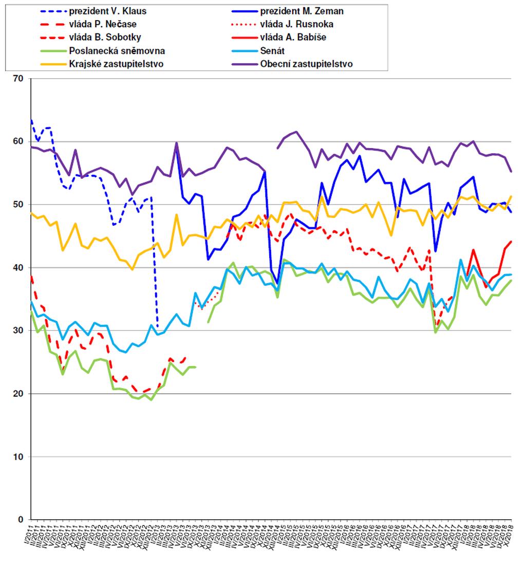 Důvěra ústavním institucím v letech 2011–2018