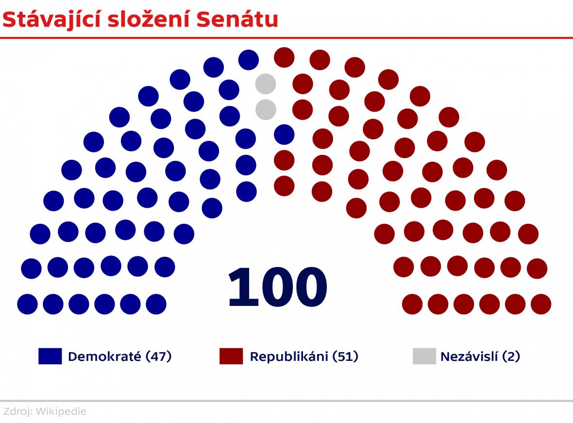 Složení amerického Senátu