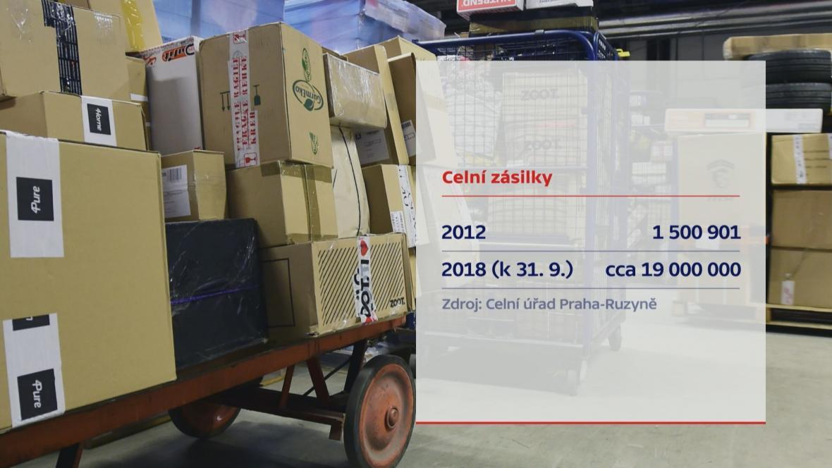 čína zásilky