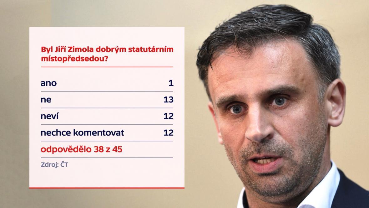 Anketa: Byl Jiří Zimola dobrým statutárním místopředsedou?