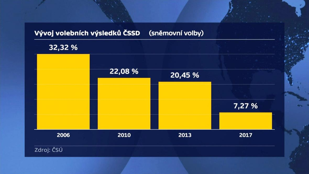 Vývoj volebních výsledků ČSSD