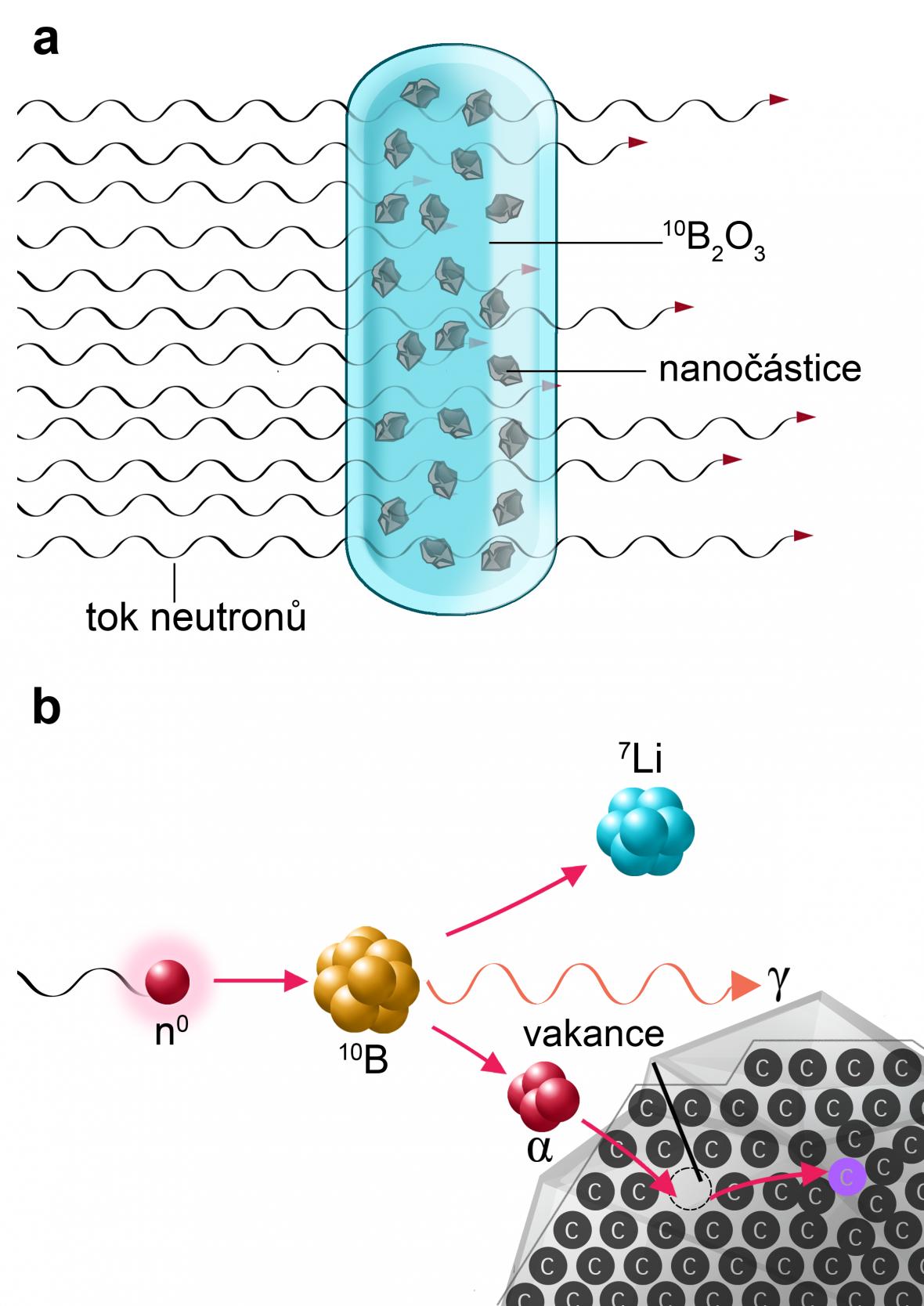 Jak vznikají nanodiamanty