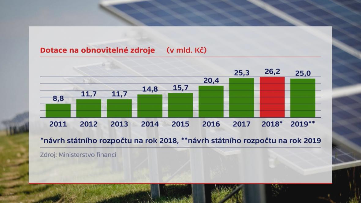 Obnovitelné zdroje - dotace