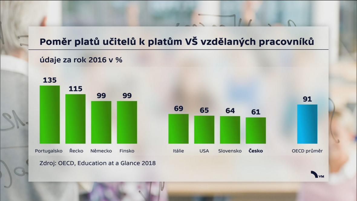 Poměr platů učitelů k platům VŠ