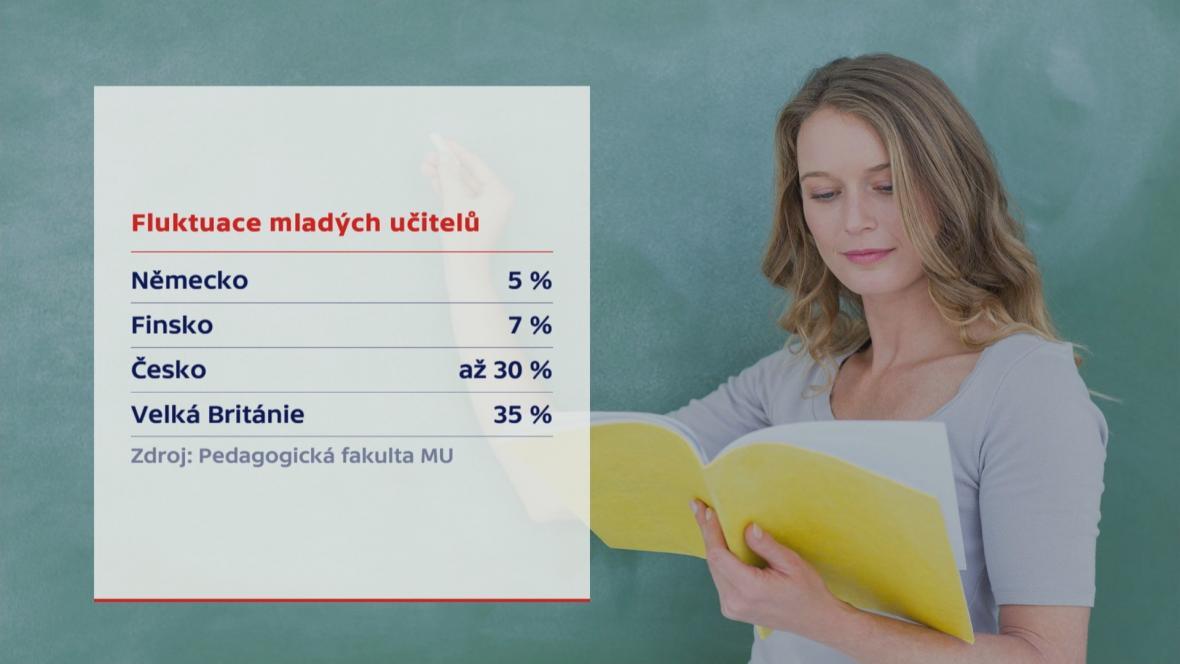 Fluktuace mladých učitelů
