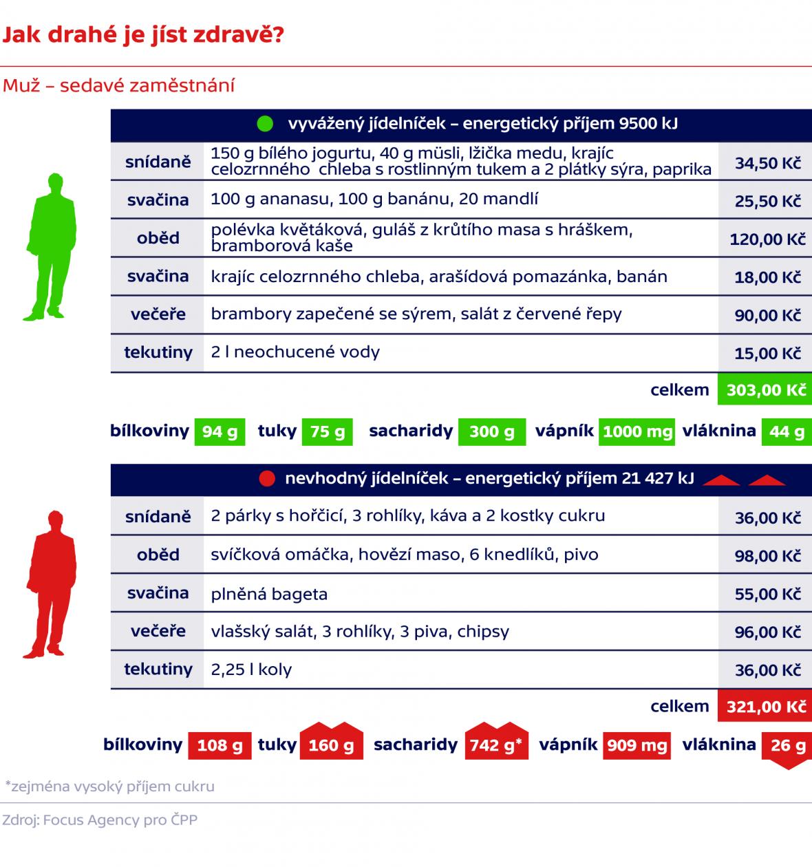 Jak drahé je jíst zdravě?