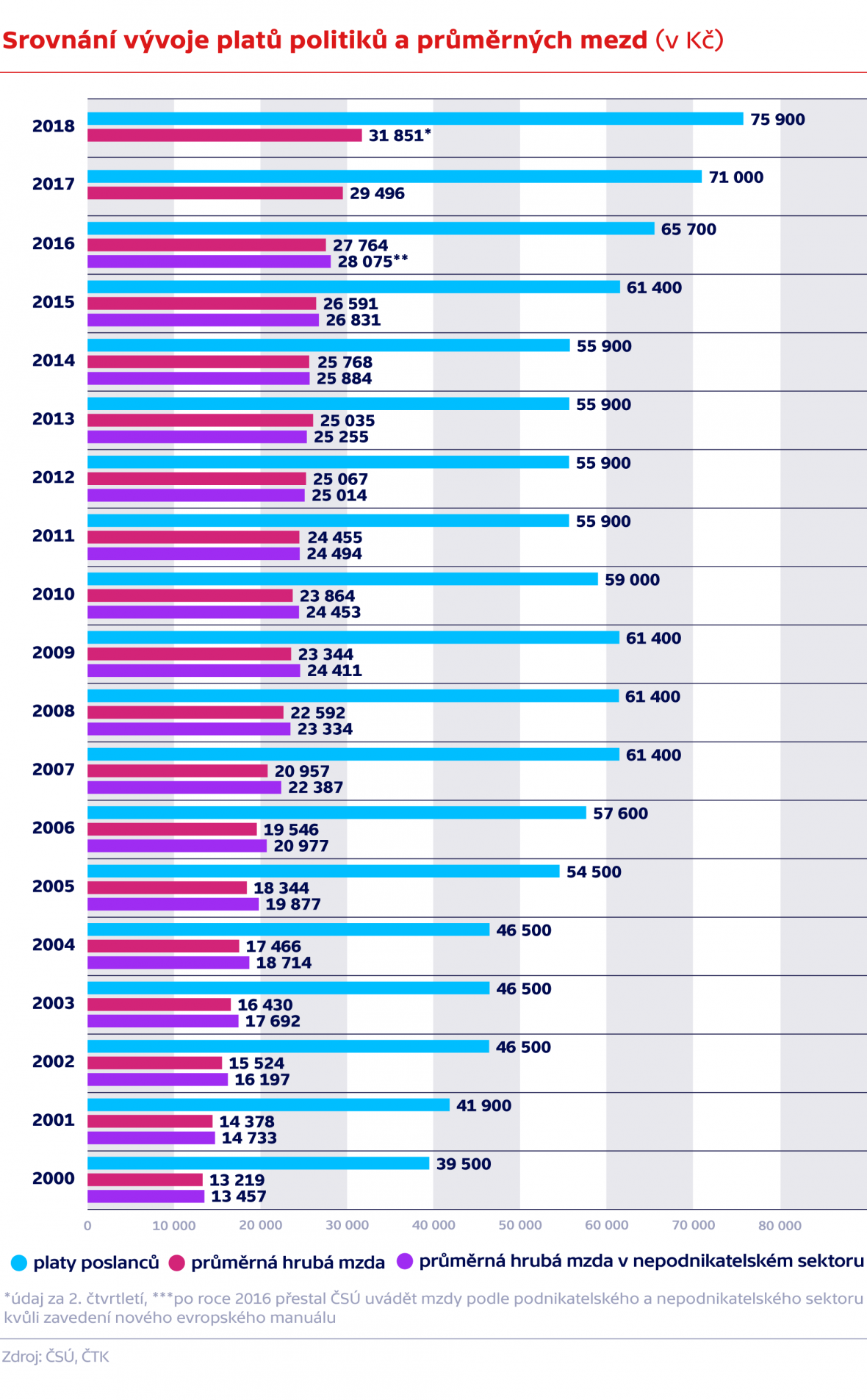 Srovnání vývoje platů politiků a průměrných mezd (v Kč)