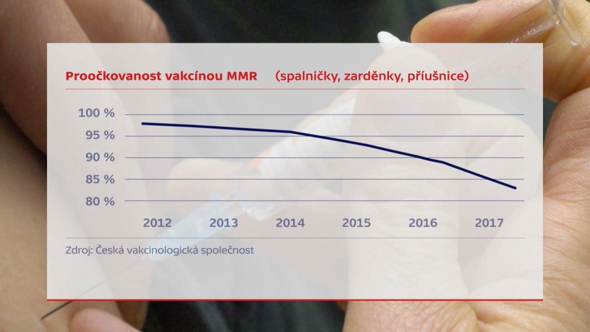 Proočkovanost vakcínou MMR
