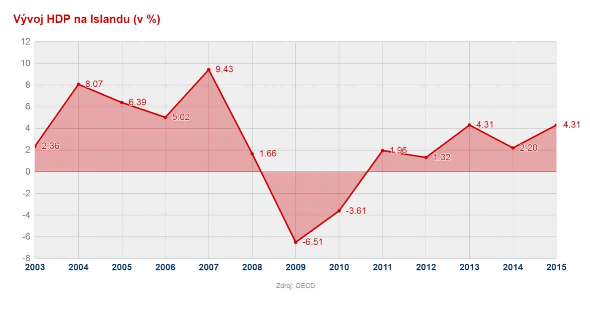 Vývoj HDP Islandu