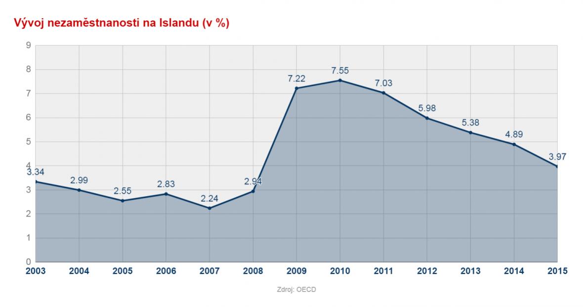 Vývoj nezaměstnanosti Islandu