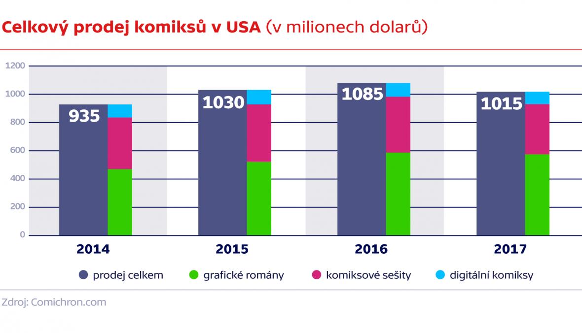 Celkový prodej komiksů v USA (v milionech)