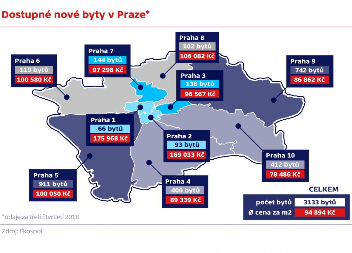 Dostupné nové byty v Praze