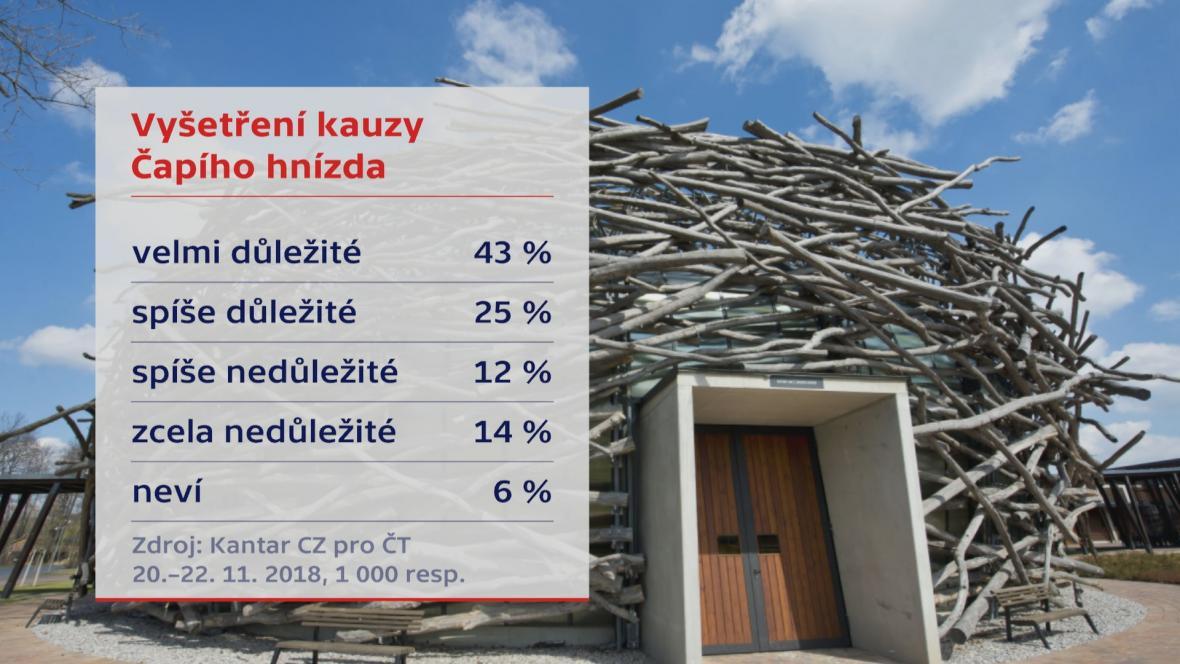 Průzkum o vyslovení nedůvěry vládě Andreje Babiše