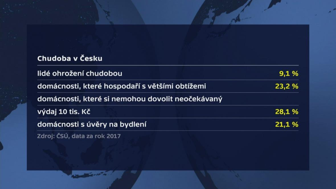 Chudoba v Česku