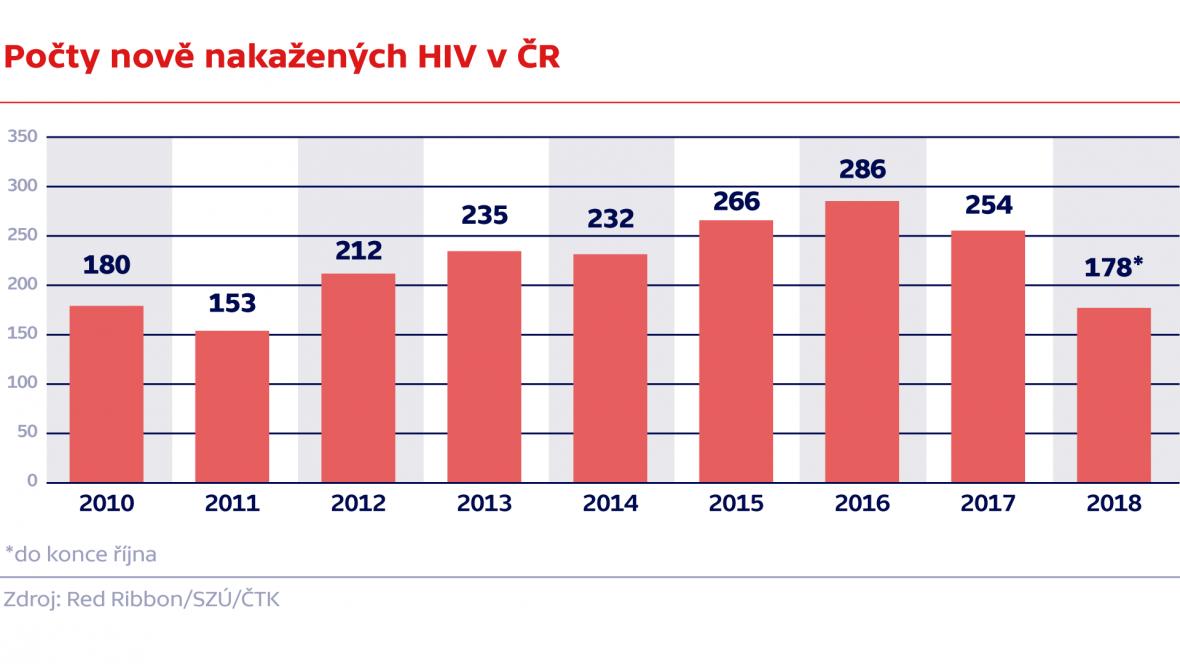 Počty nově nakažených HIV v ČR