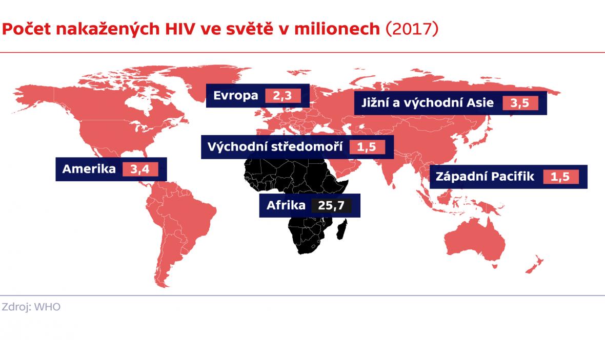 Počet nakažených HIV ve světě v milionech (2017)