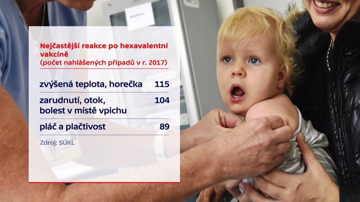 Nejčastější reakce po hexavakcíně