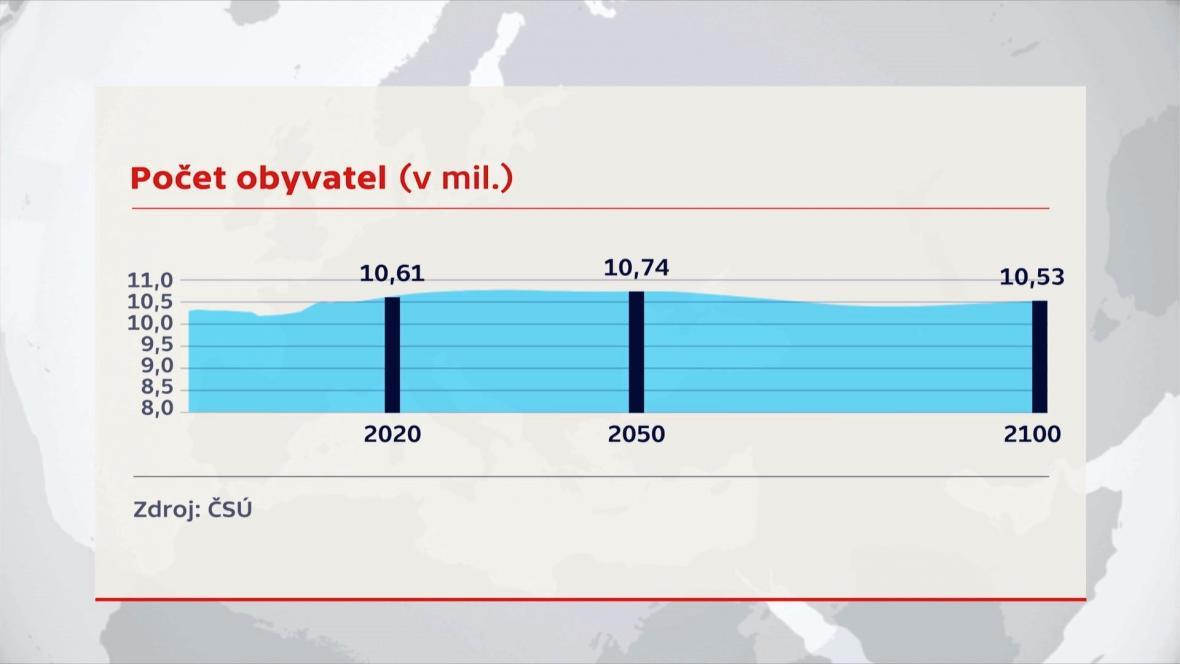 Vývoj počtu obyvatel Česka