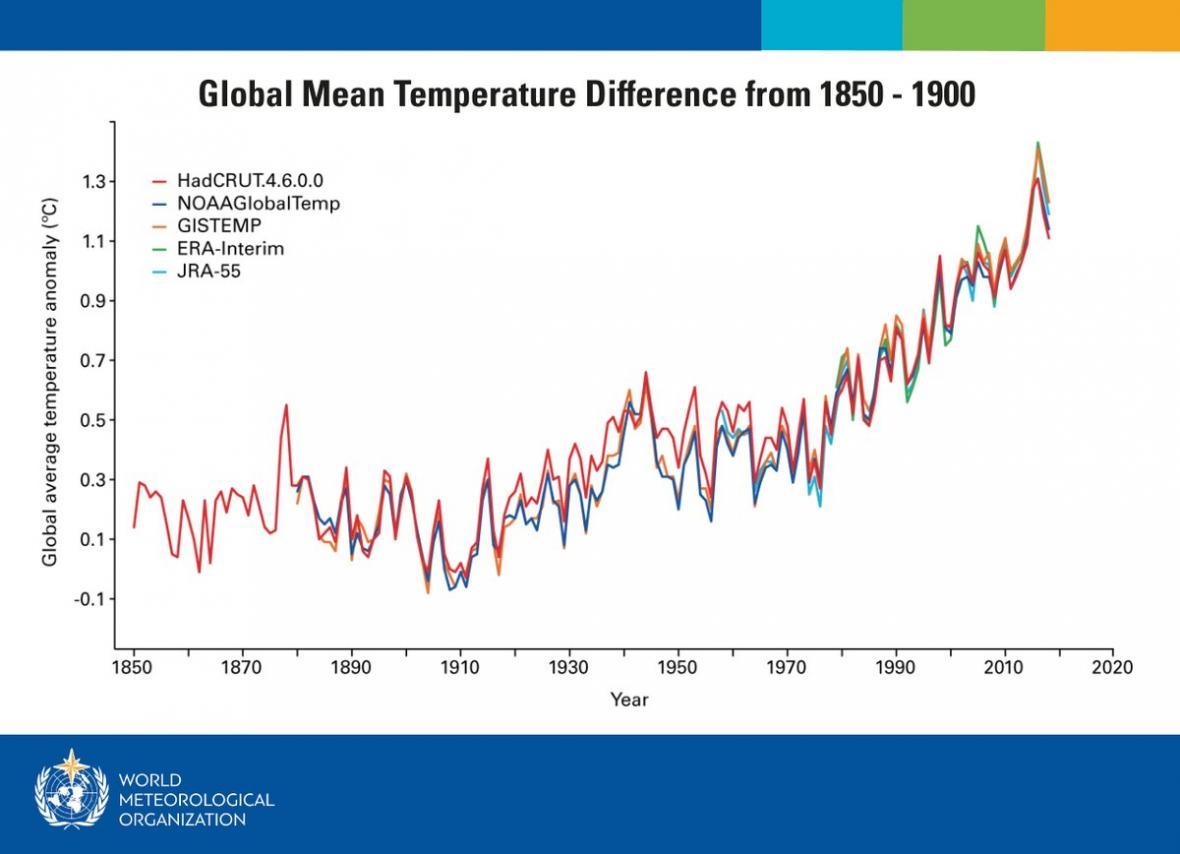 Nárůst globálních průměrných teplot v letech 1850-1900