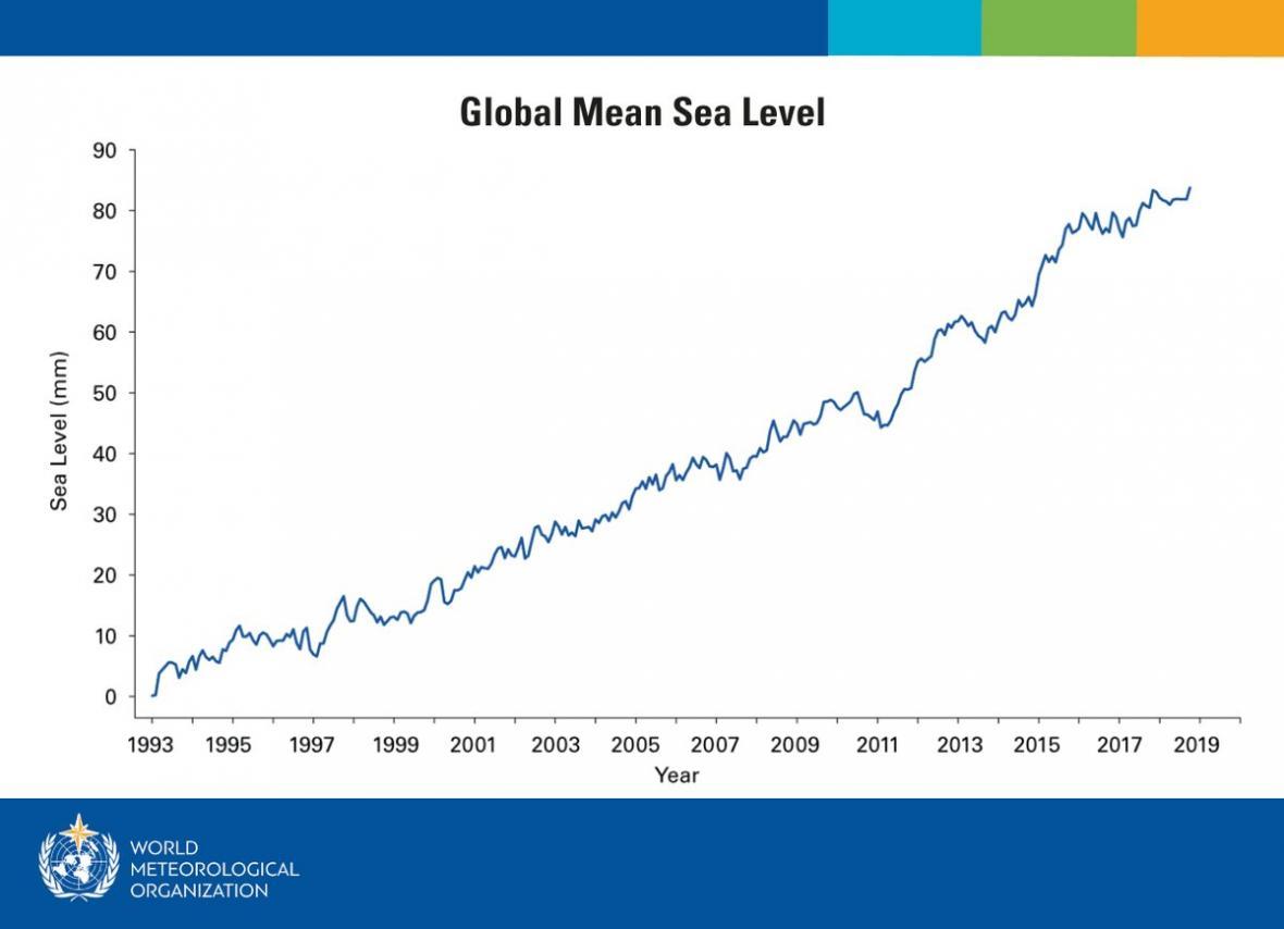 Výška mořské hladiny v letech 1993-2018