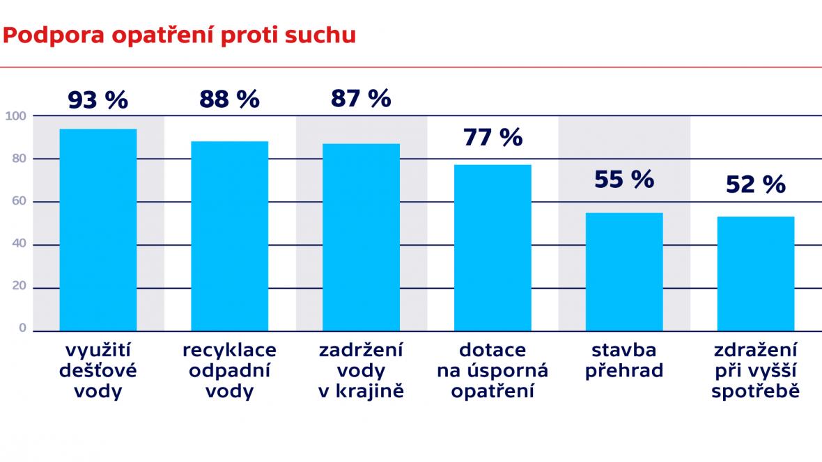 Jaká opatření Češi podporují proti suchu