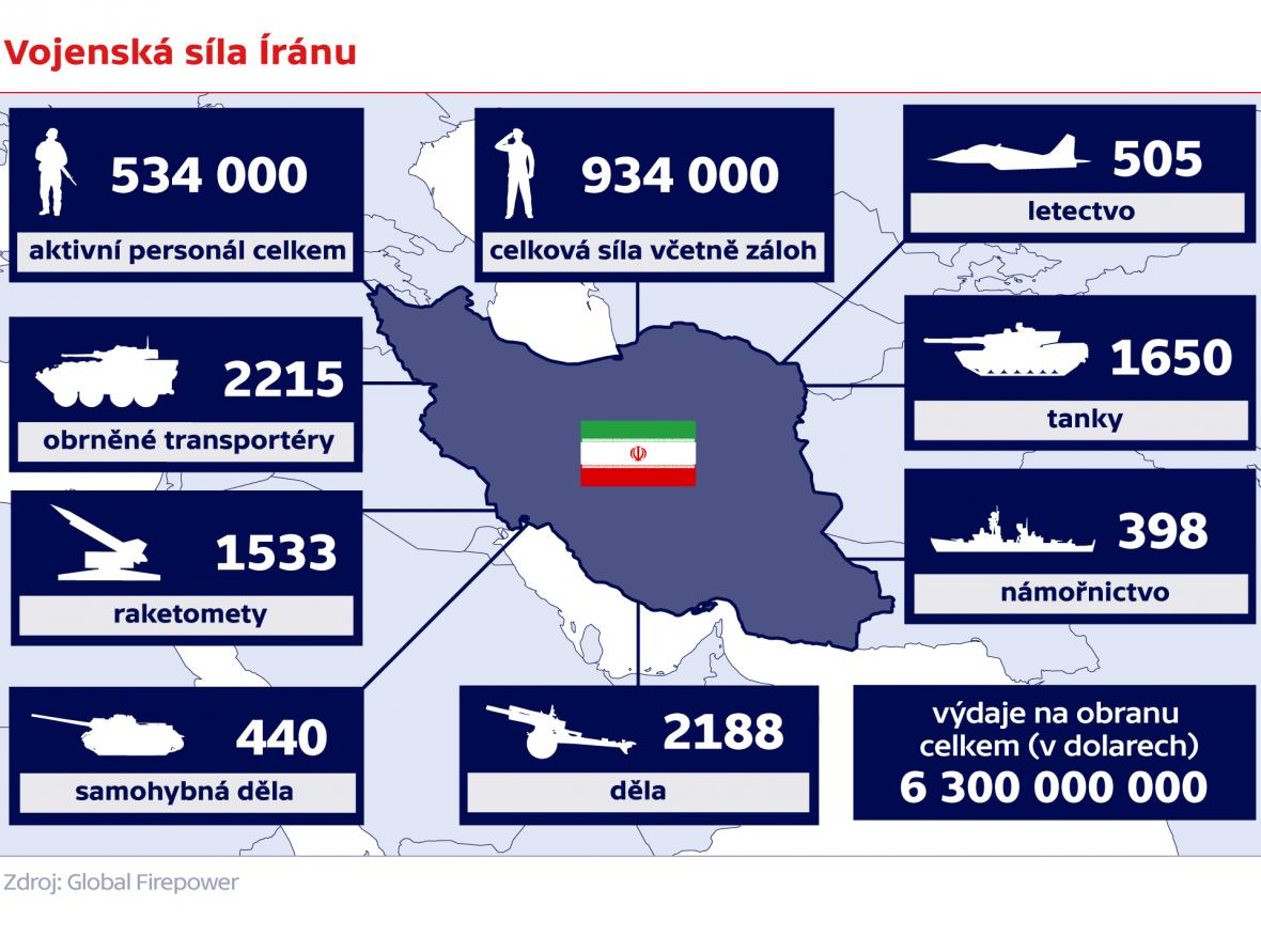 Vojenská síla Íránu