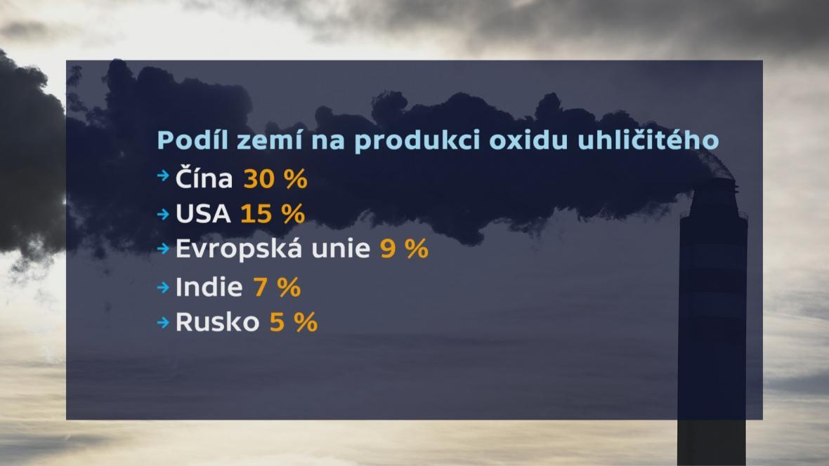Podíl zemí na produkci oxidu uhličitého