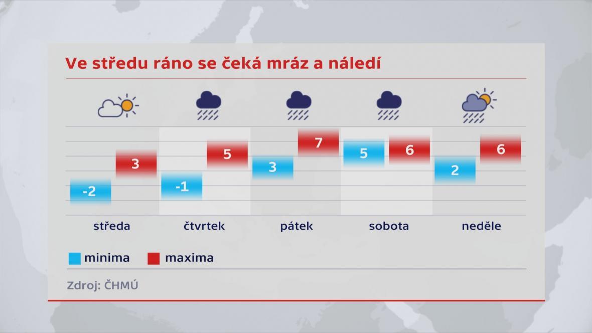 Předpověď počasí v dalších dnech