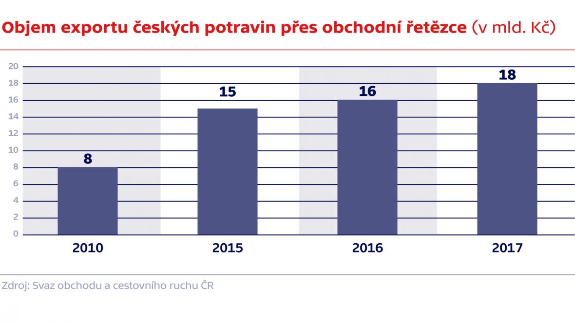 Objem exportu českých potravin přes obchodní řetězce (v mld. Kč)