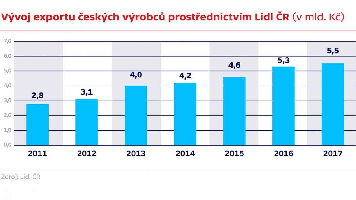 Vývoj exportu českých výrobců prostřednictvím Lidl ČR (v mld. Kč)