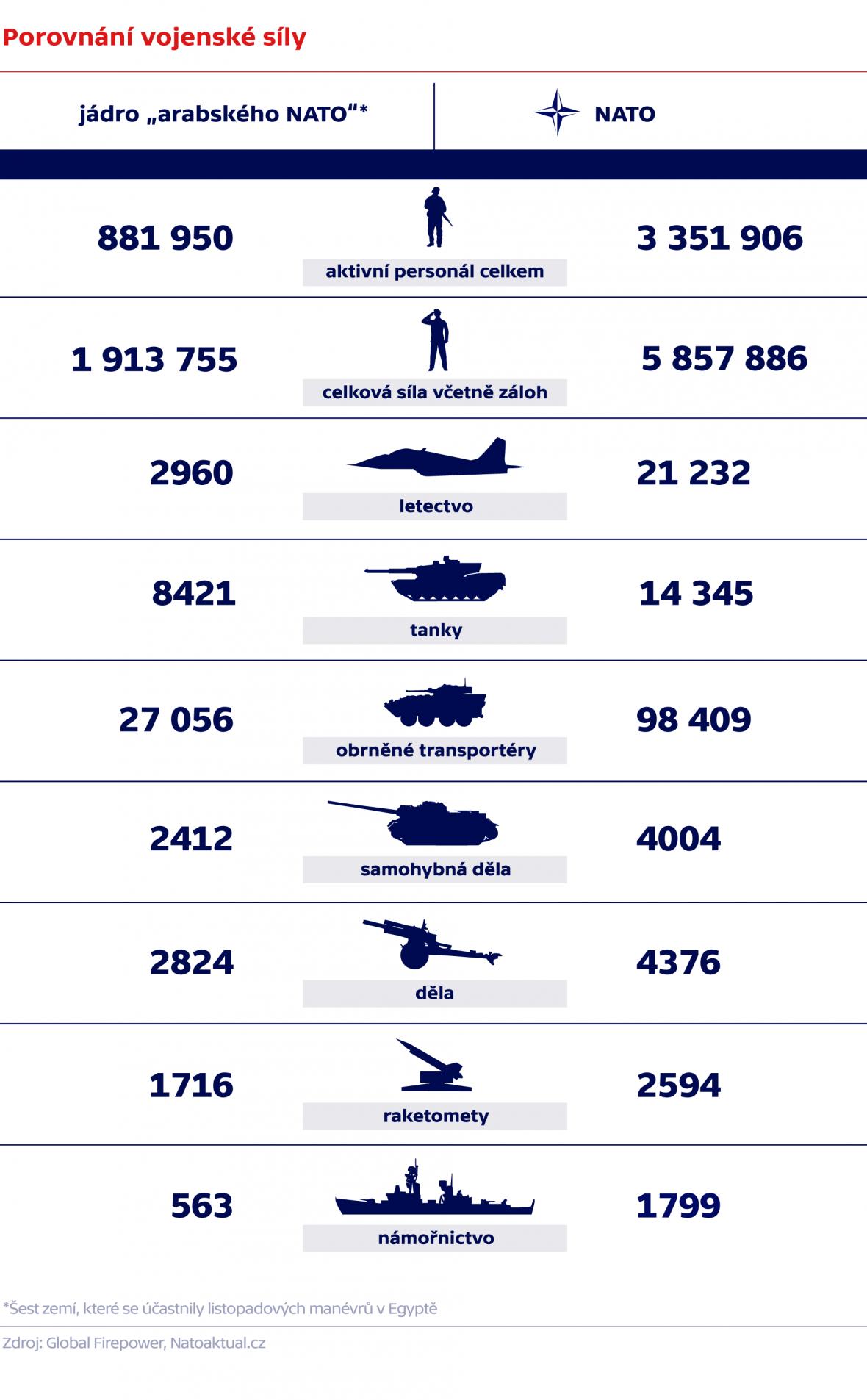 Porovnání vojenské síly
