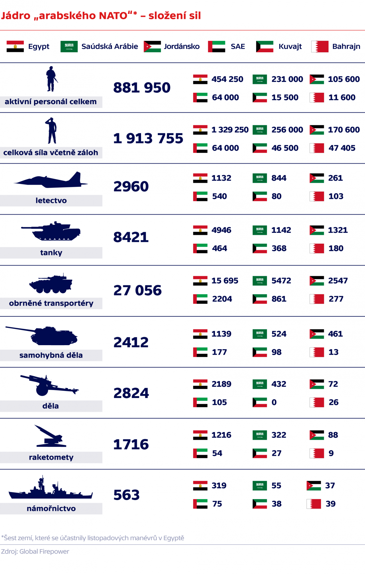 Složení sil jádra takzvaného arabského NATO