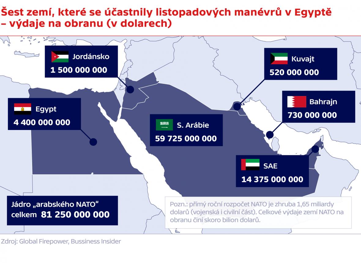 Výdaje na obranu v rámci takzvaného arabského NATO