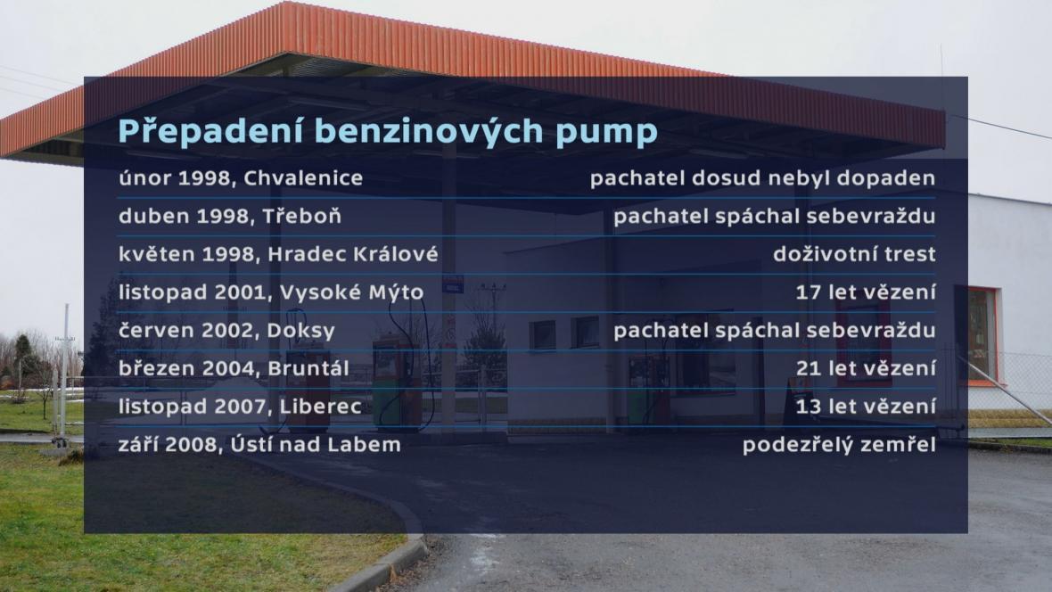 Přepadení benzinových pump