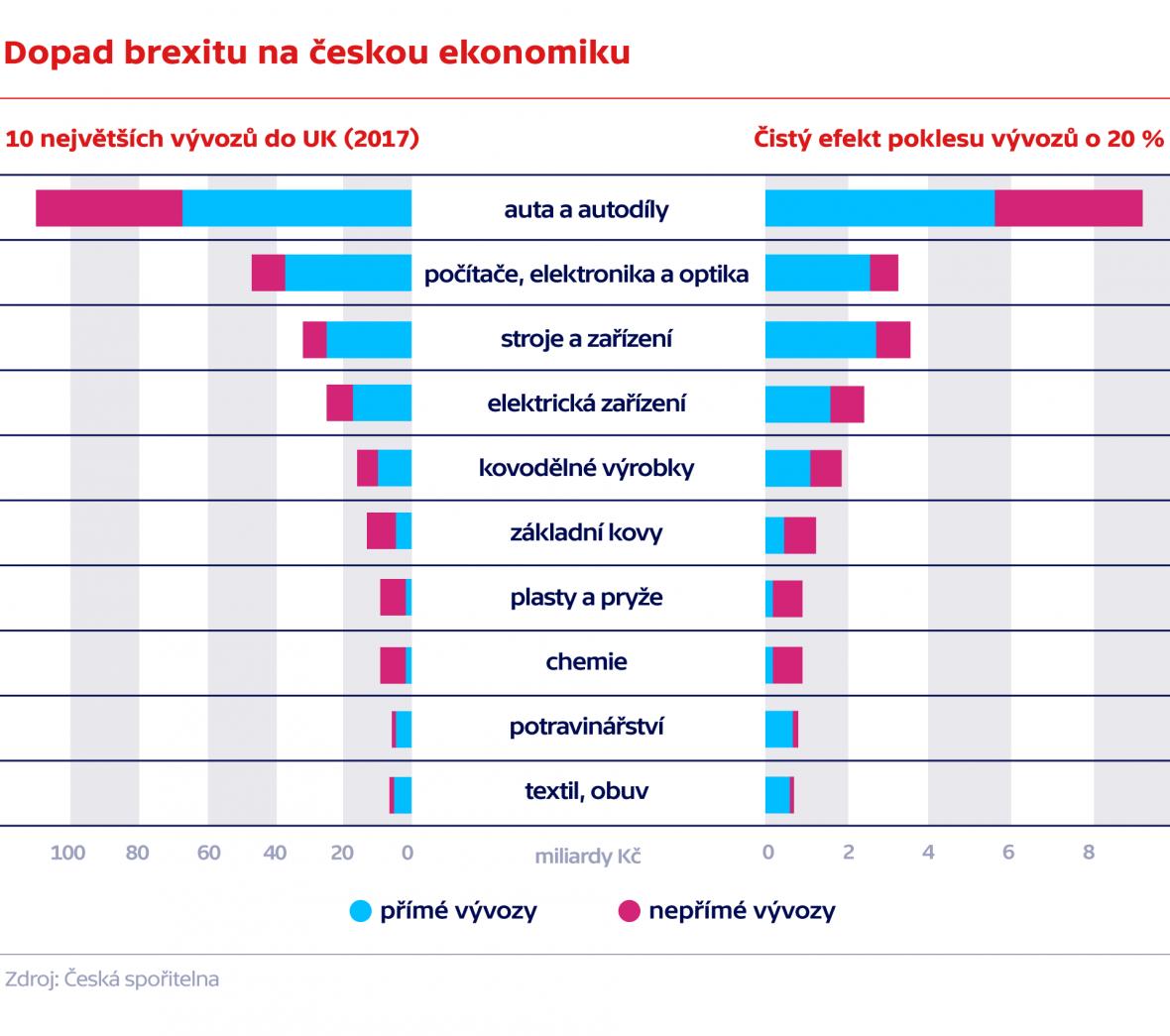 Dopad brexitu na českou ekonomiku