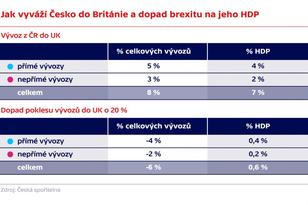 Jak vyváží Česko do Británie a dopad brexitu na jeho HDP