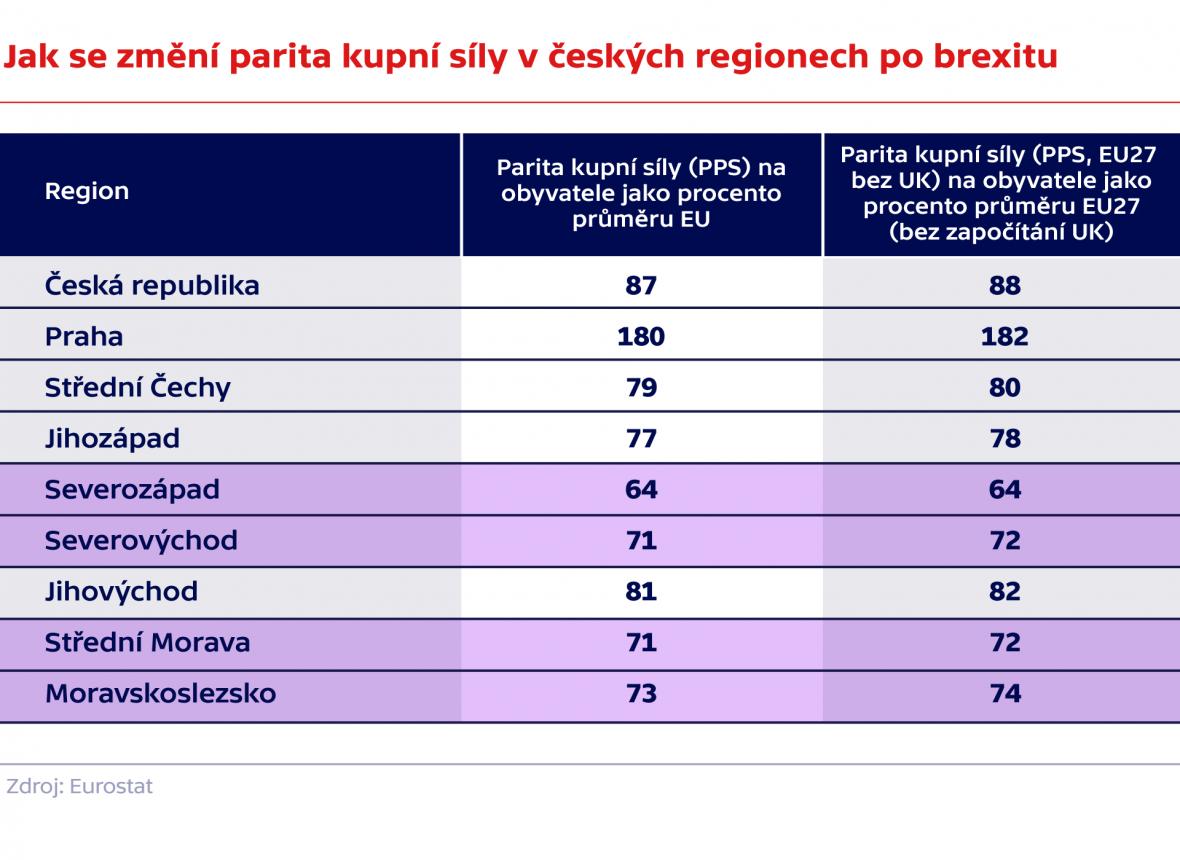 Jak se změní parita kupní síly v českých regionech po brexitu