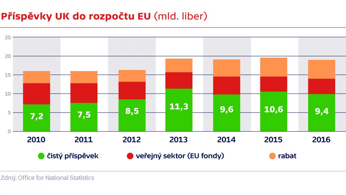 Příspěvky UK do rozpočtu EU (mld. liber)
