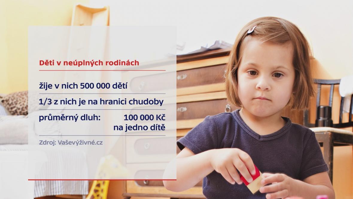 Děti v neúplných rodinách