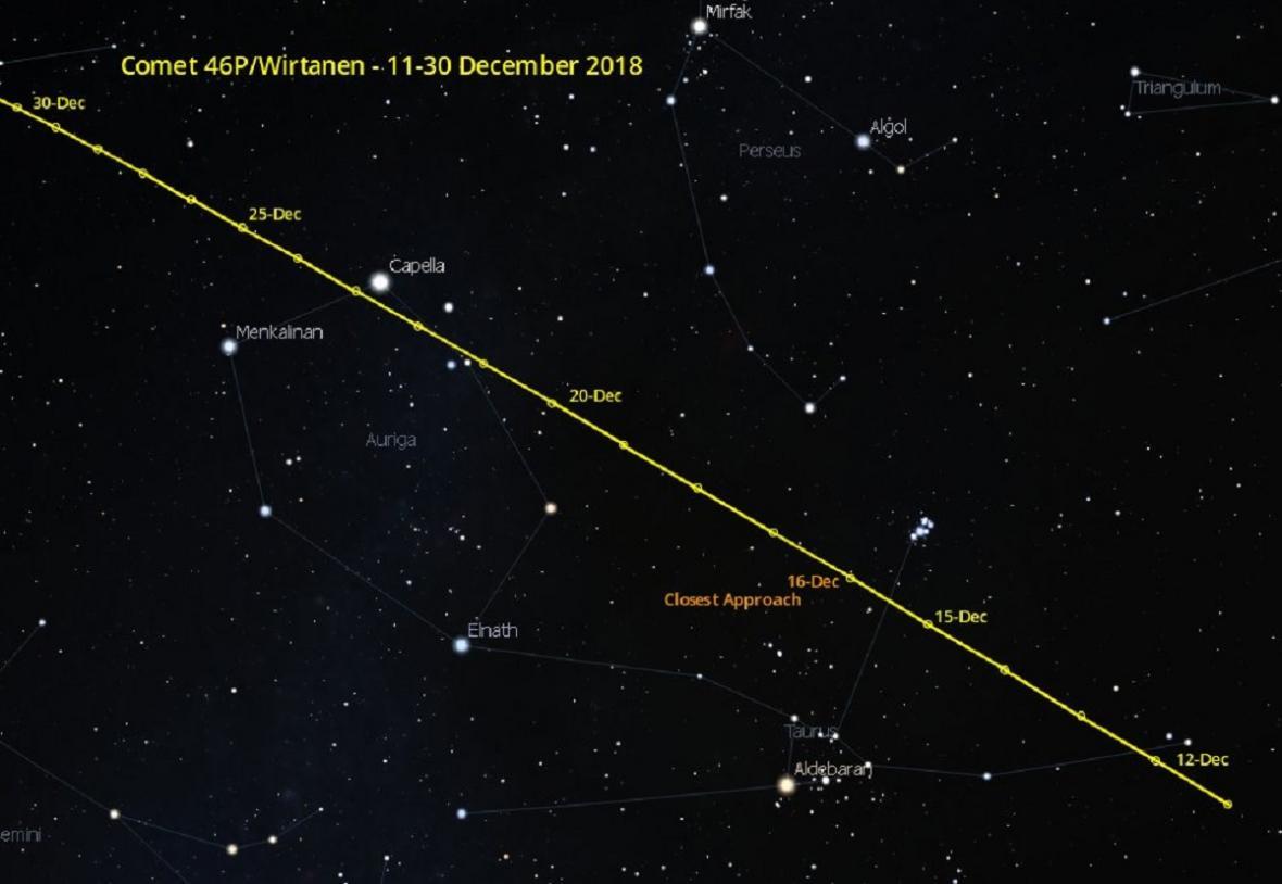 Dráha komety 46P Wirtanen na noční obloze v prosinci 2018, kdy bude nejjasnější