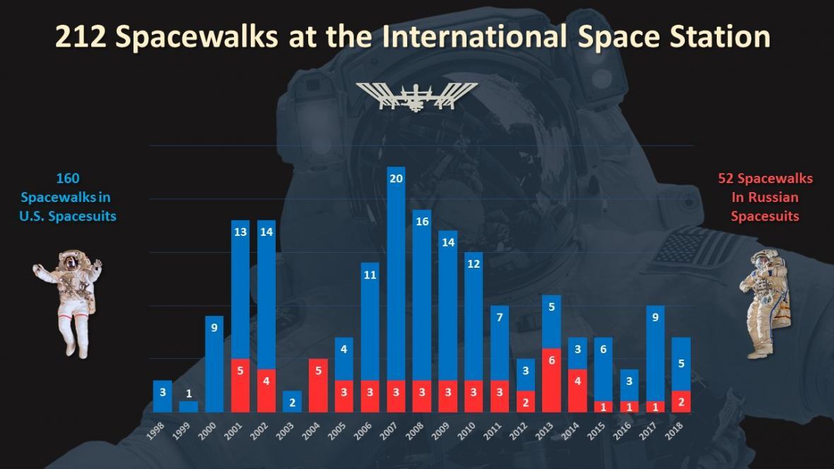 Výstupy do volného vesmírného prostoru