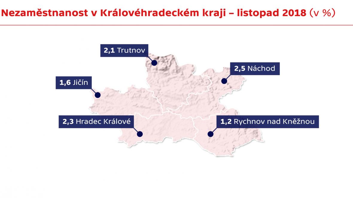 Nezaměstnanost v Královéhradeckém kraji – listopad 2018