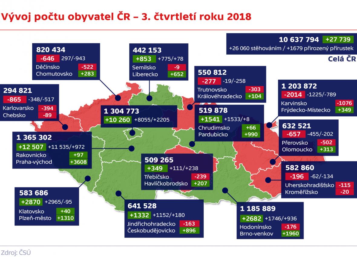 Vývoj počtu obyvatel ČR – 3. pololetí roku 2018
