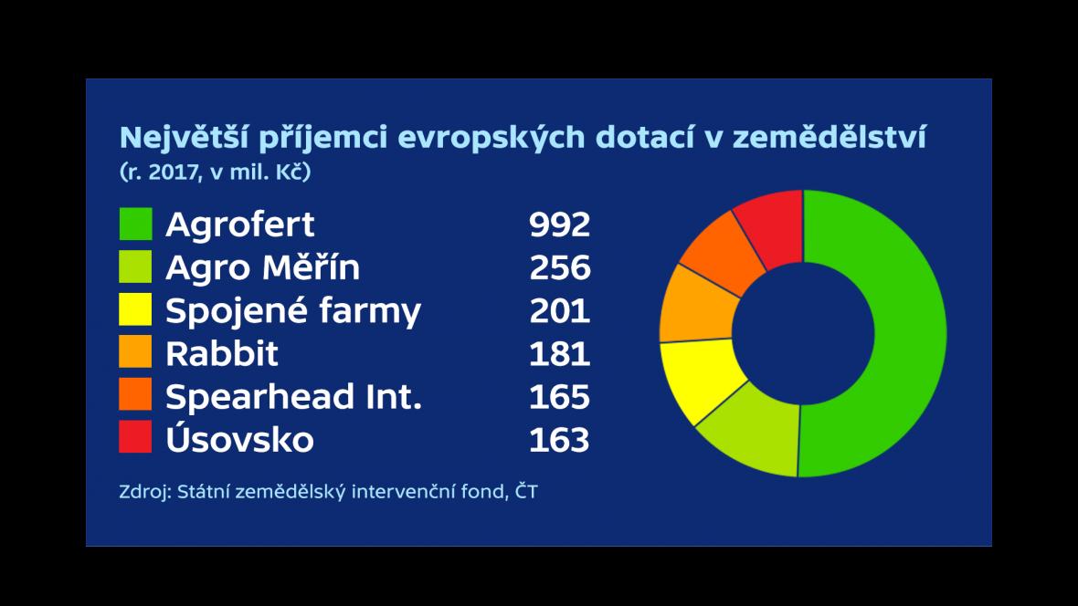 Největší příjemci evropských dotací v zemědělství