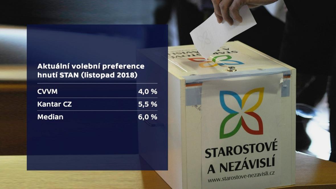 Preference STAN v listopadových průzkumech